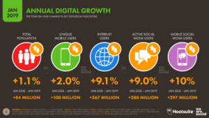 Global Digital Overview